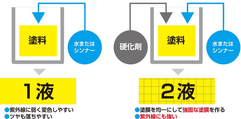 1駅と2液の違いについての説明図