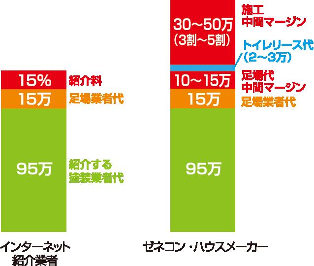 インターネット紹介業者とゼネコン・ハウスメーカーの比較